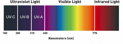 This is an illustration of the light spectrum and its energies. Blue light can cause strain your eyes in excessive amounts.