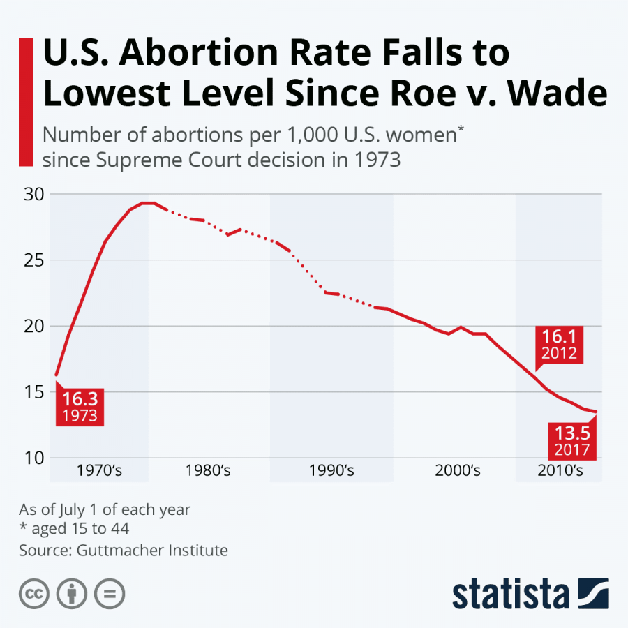 This chart show the abortion rate in the U.S. between 1973 and 2017 as calculated by the Guttmacher Institution